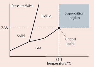 Phase diagram showing the temperature and pressure needed to create a supercritical fluid